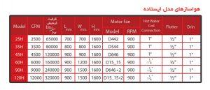 جدول مشخصات فنی هواساز آپارتمانی بامی