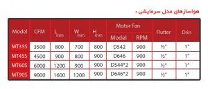 جدول مشخصات فنی هواساز آپارتمانی مدل سرمایشی البرز آذر