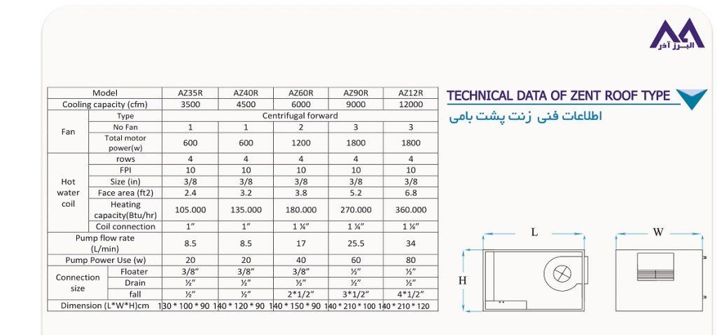 جدول اطلاعات فنی زنت مدل بامی
