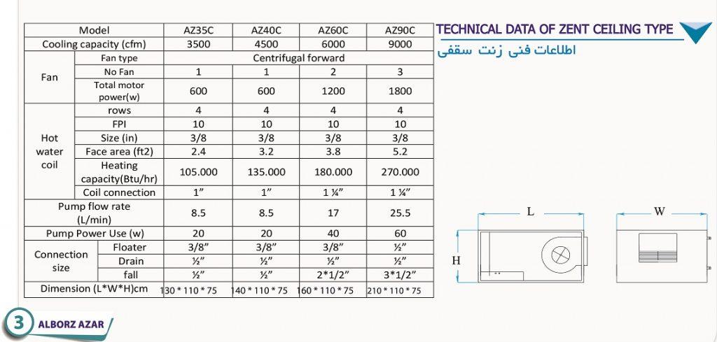 جدول مشخصات فنی هواساز آپارتمانی مدل سقفی